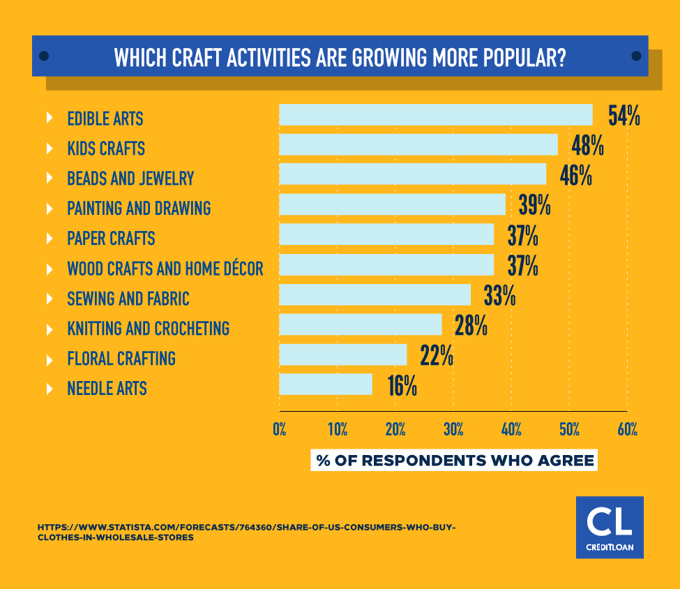Which Craft Activities Are Growing More Popular?
