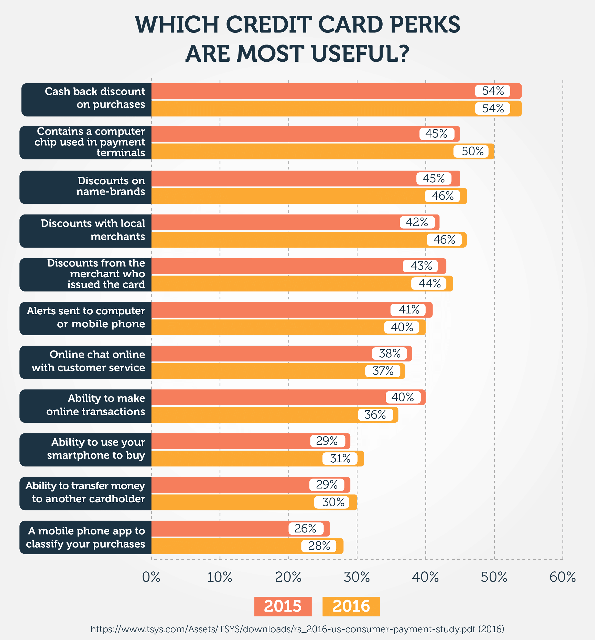 Which credit card perks are most useful?