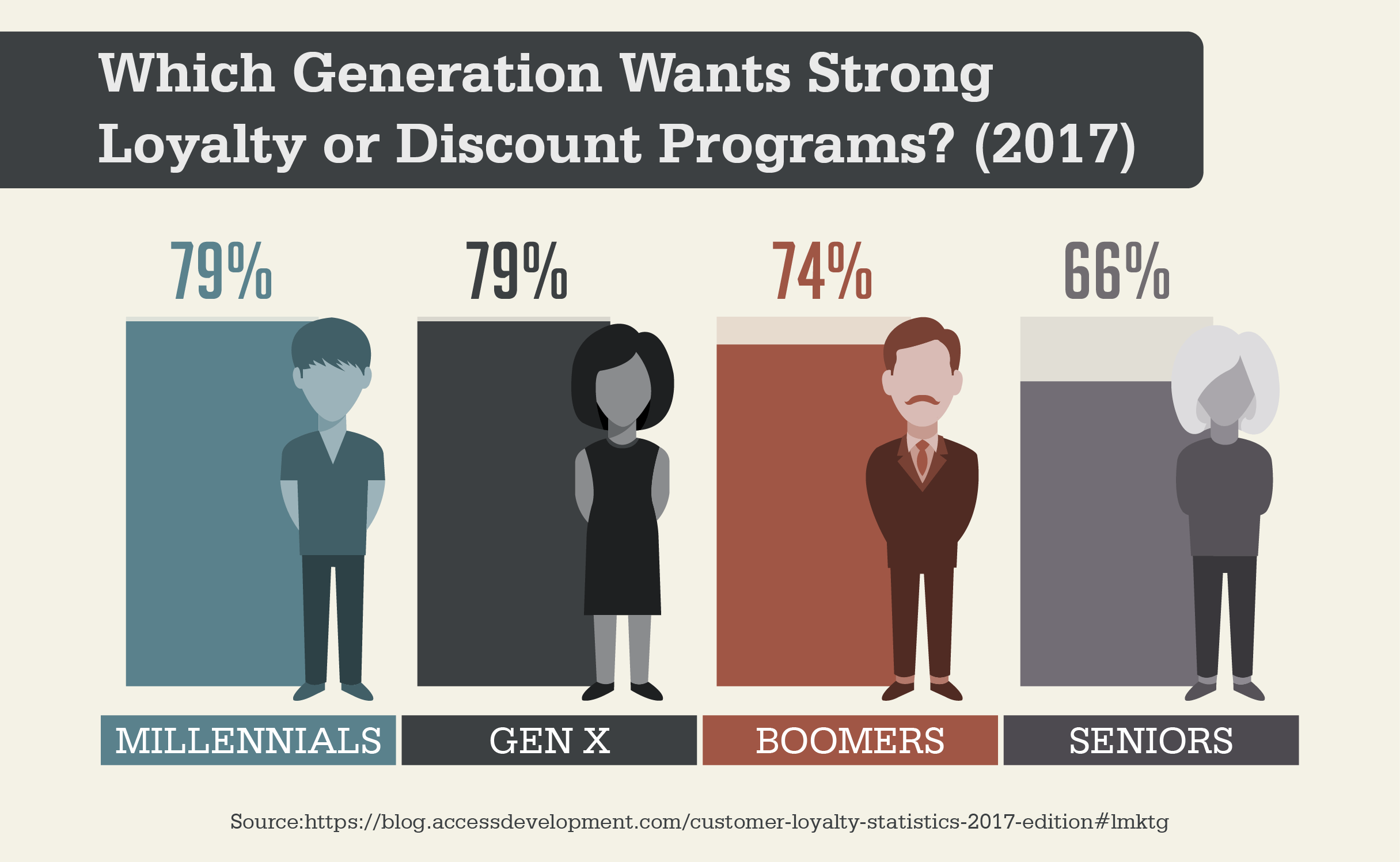 Which Generation Wants Strong Loyalty or Discount Programs? (2017)
