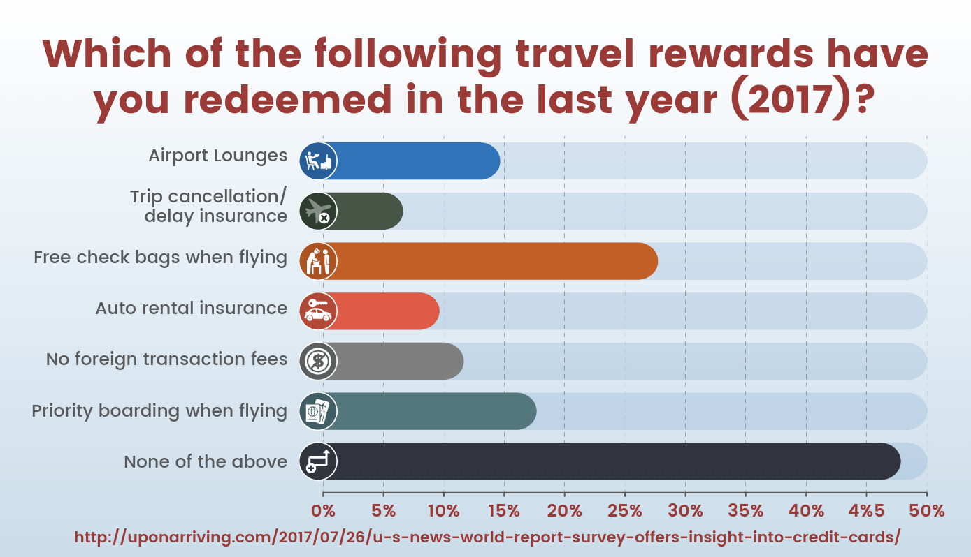 Which of the following travel rewards have you redeemed in the last year?