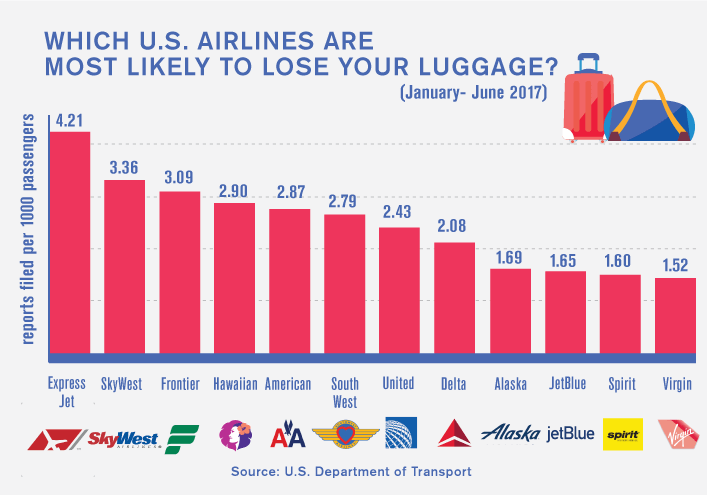 Which U.S. airlines are most likely to lose your luggage