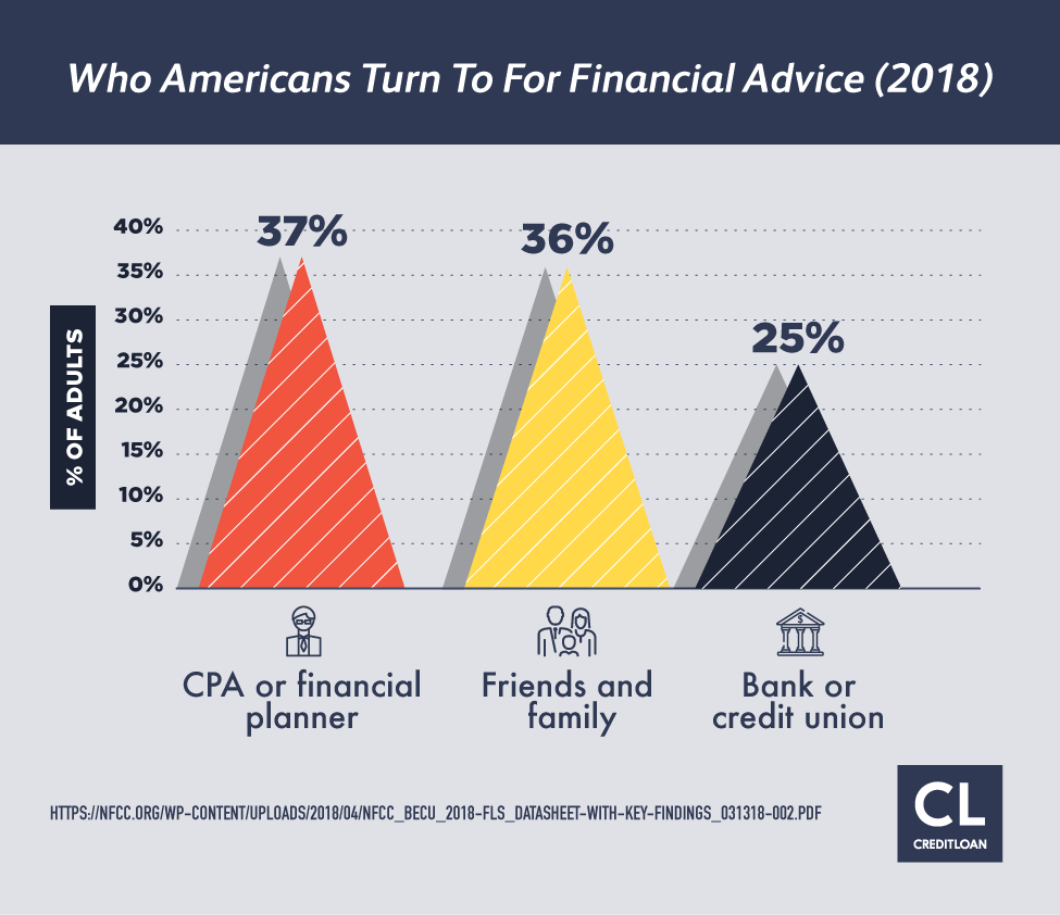 Who Americans turn to for Financial Advice stats 2018