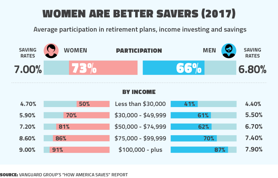Who are better savers