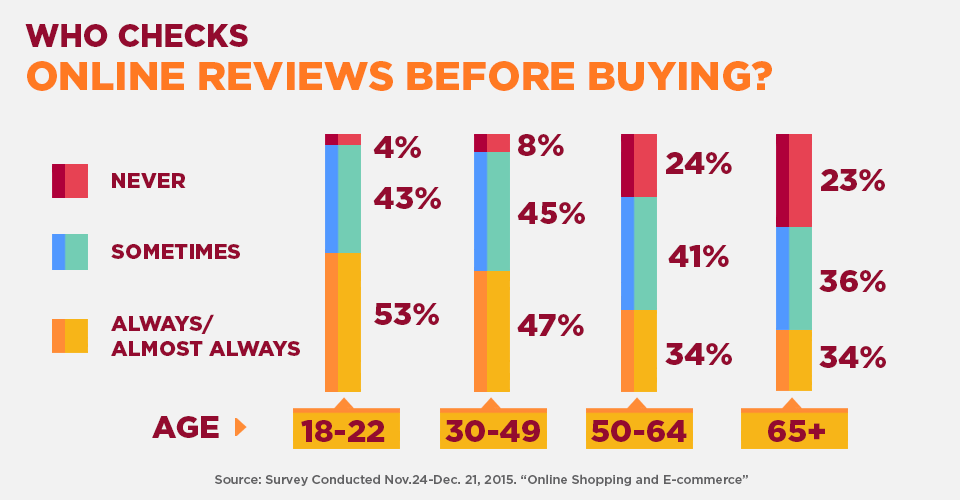 who checks online reviews before buying
