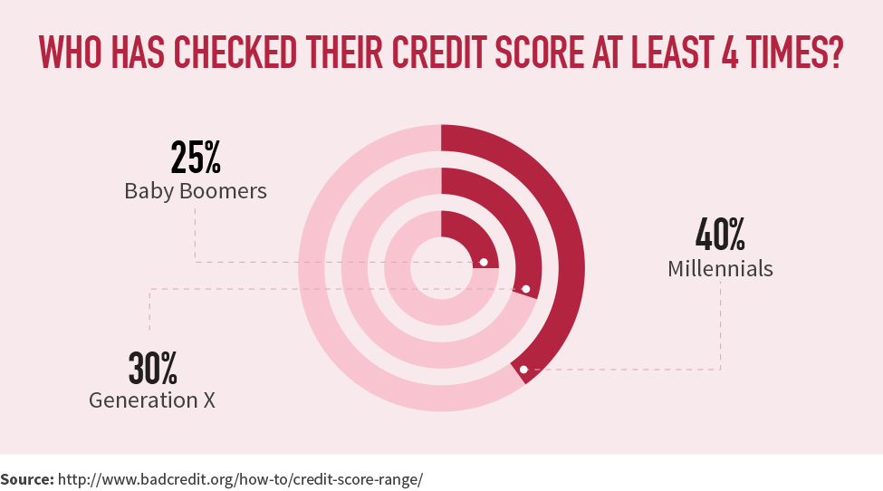 Who has checked their credit score at least 4 times?