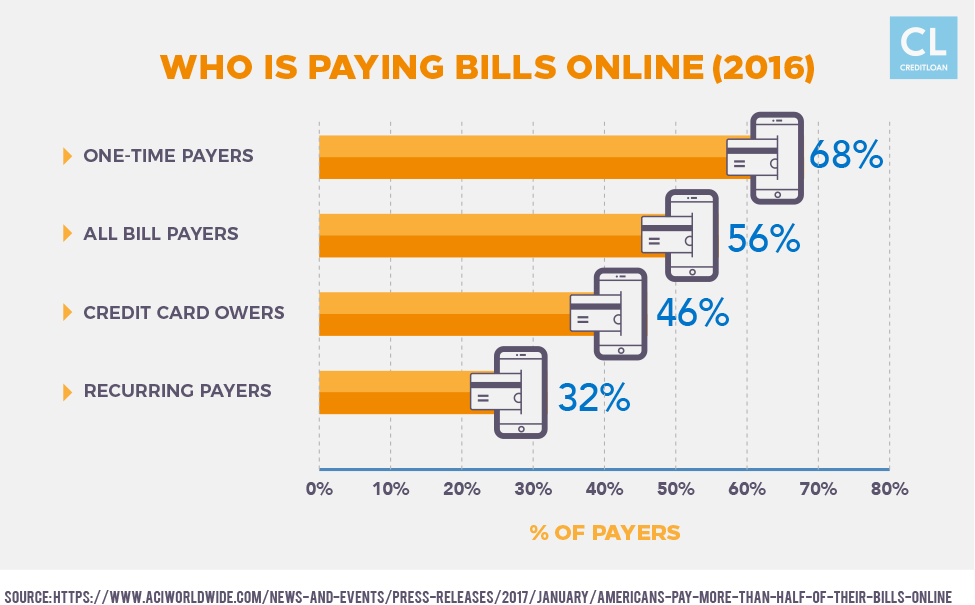 Who is Paying Bills Online (2016)