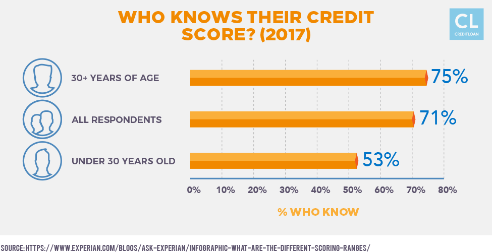 Who Knows Their Credit Score? (2017)