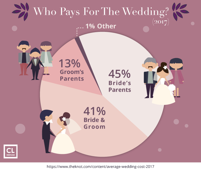 Who Pays For The Wedding in 2017