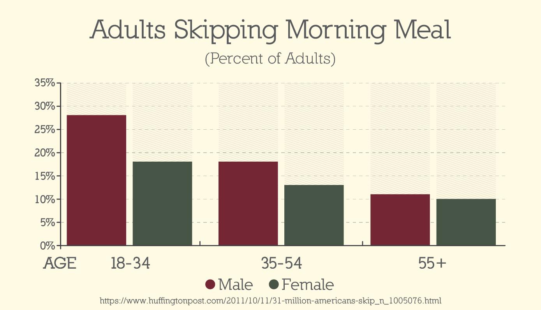 Who skips breakfast the most often?