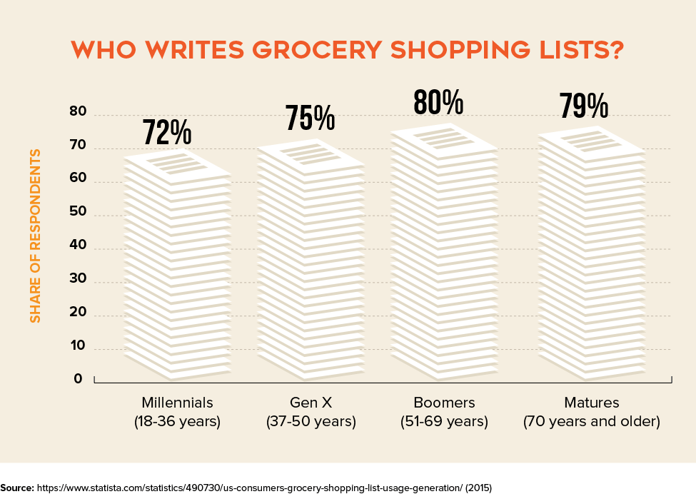 Who writes grocery shopping lists?