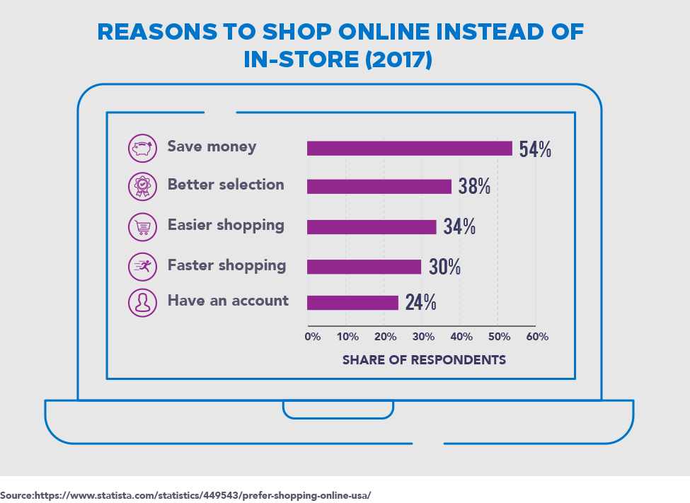 Why Americans Shop Online Instead of In-Store?