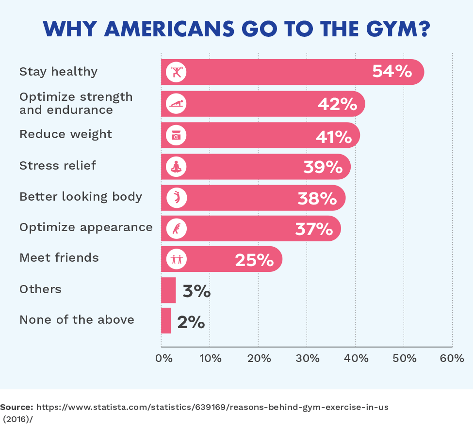 Why Americans work out at the gym? (2016)