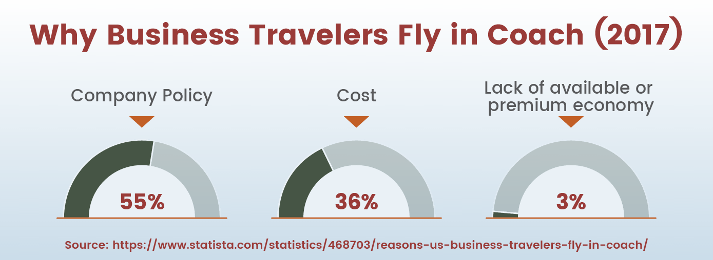 Why Business Travelers Fly in Coach? (2017)