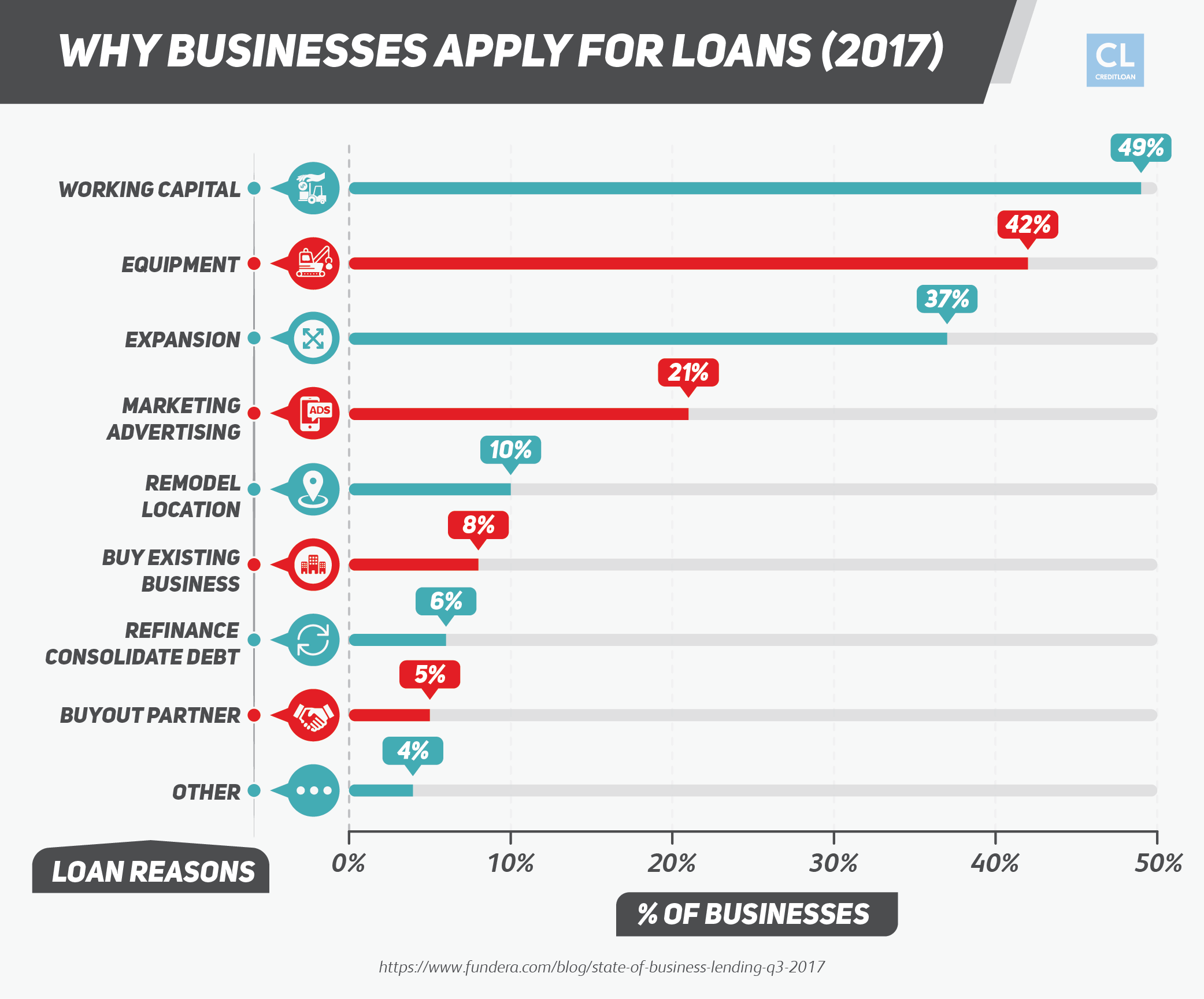 Why Businesses Apply for Loans