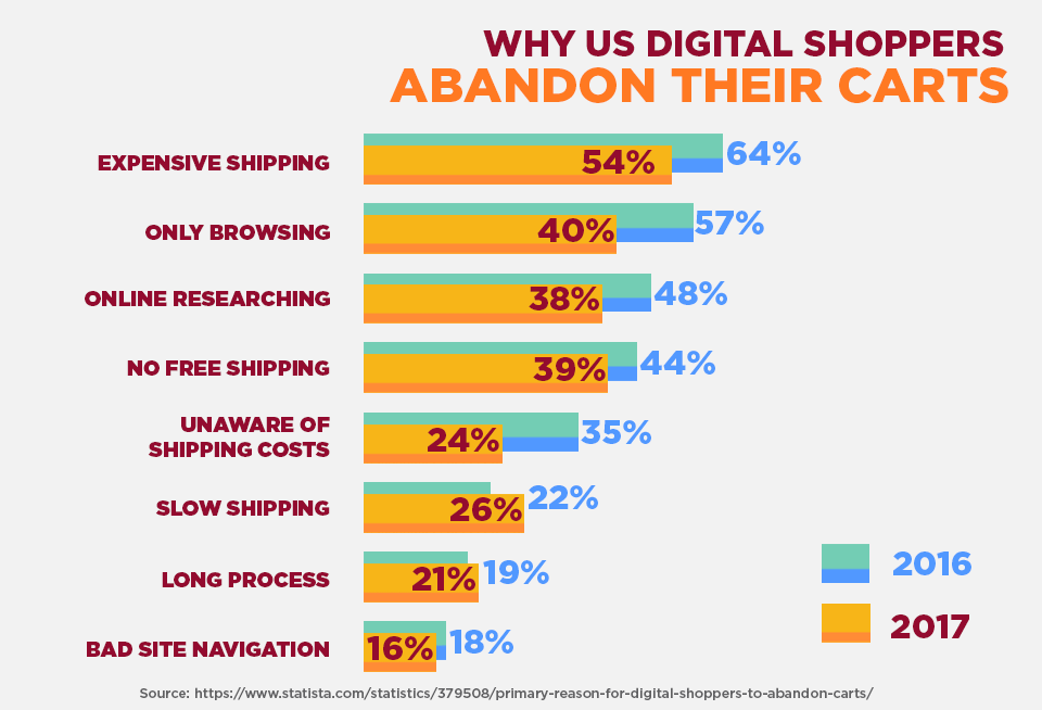 why digital shoppers abandon their carts