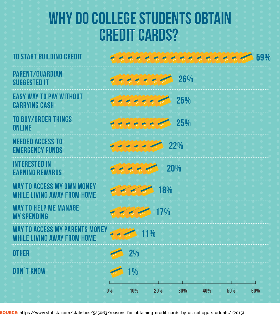 Why Do College Students Obtain Credit Cards?