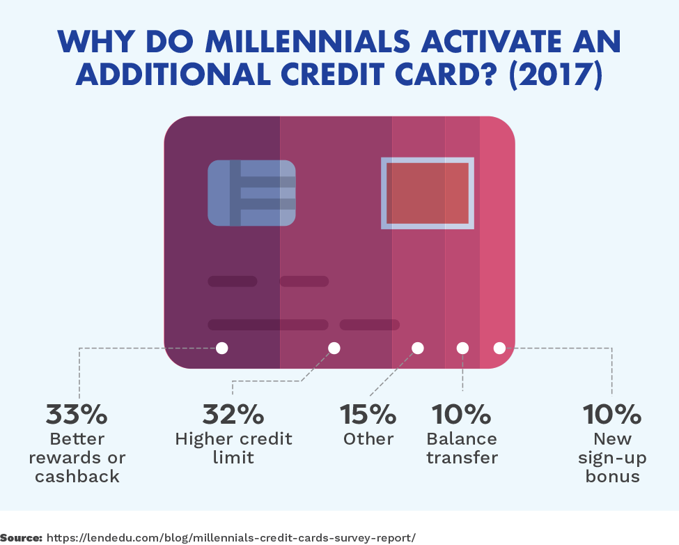 Why Do Millennials Activate an Additional Credit Card? (2017)
