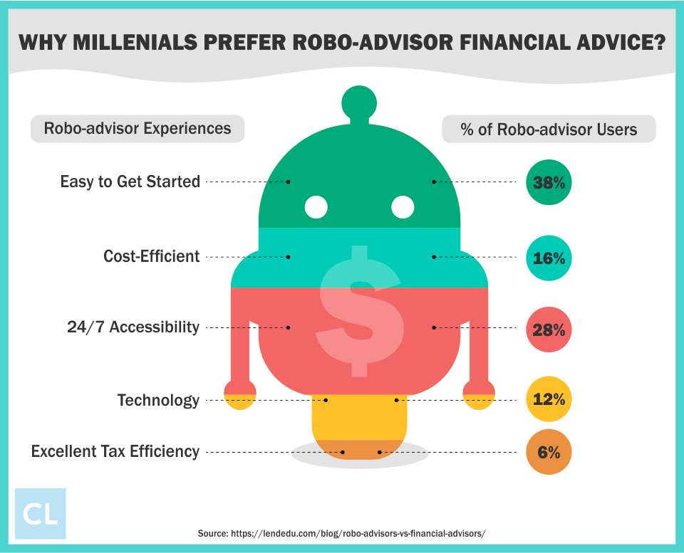 Why Millenials Prefer Robo-Advisor Financial Advice?