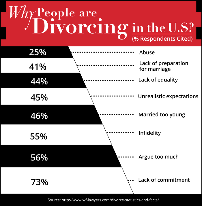 Why people are divorcing in the U.S.