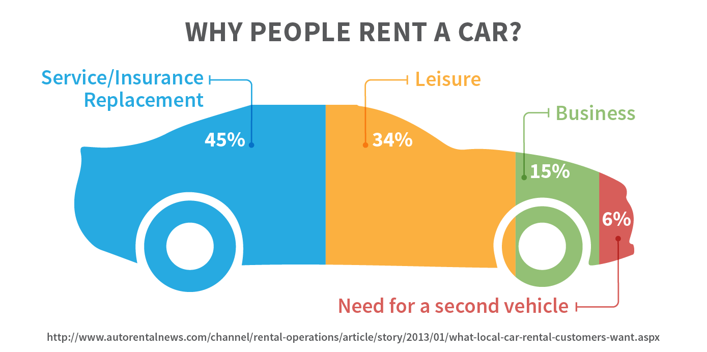 Why people rent a car