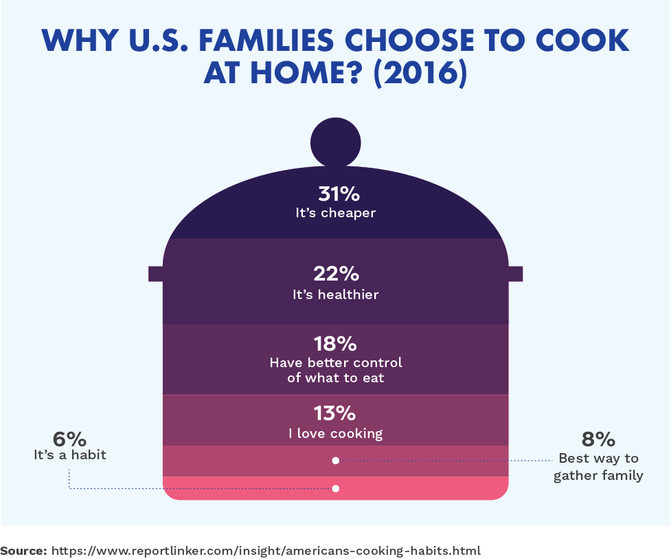 Why U.S. Families Choose to Cook at Home? (2016)
