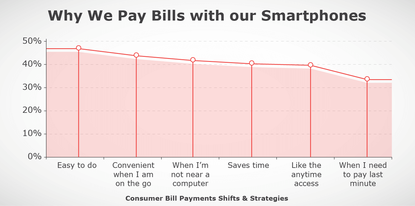 Why we pay bills with our smartphones