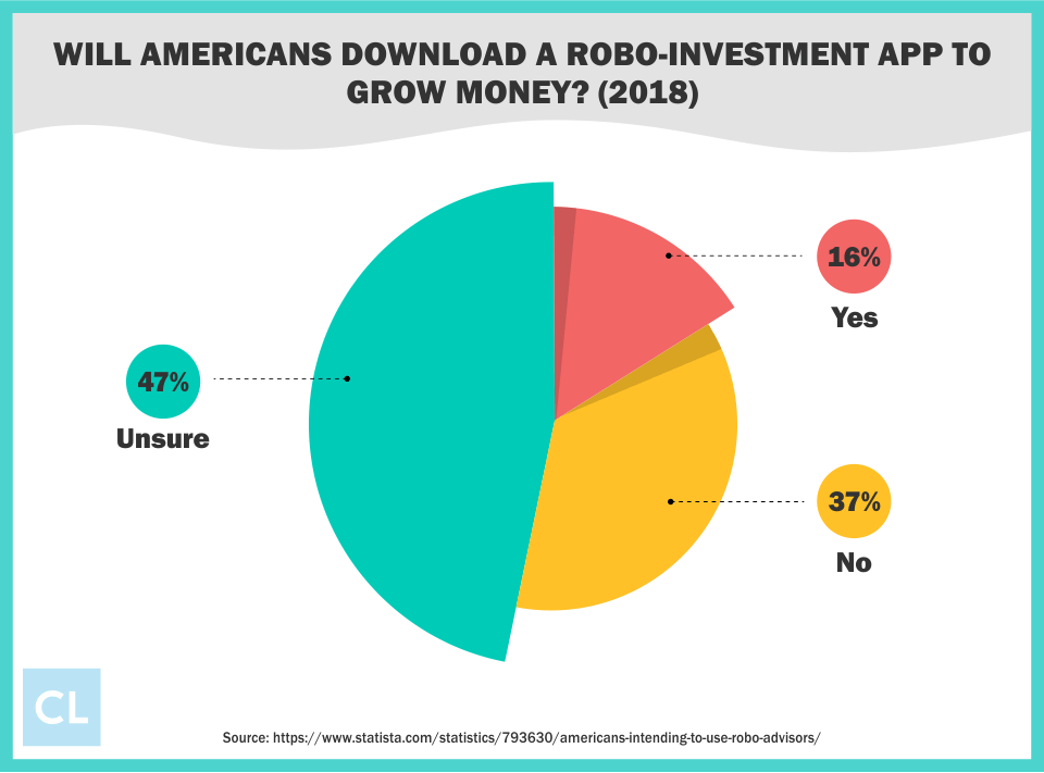 Will Americans Download a Robo-Investment App to Grow Money?