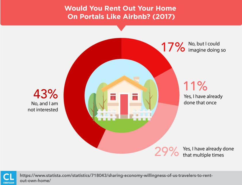 Willingness to rent out home stats