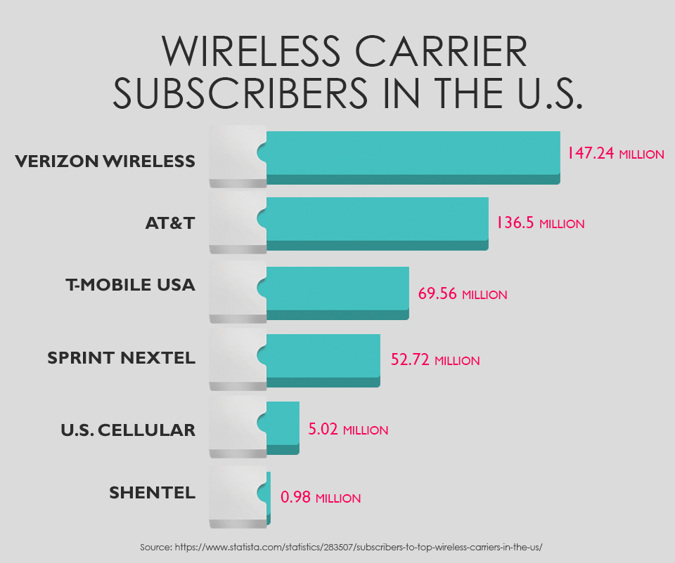 wireless carrier subscribers in the U.S.