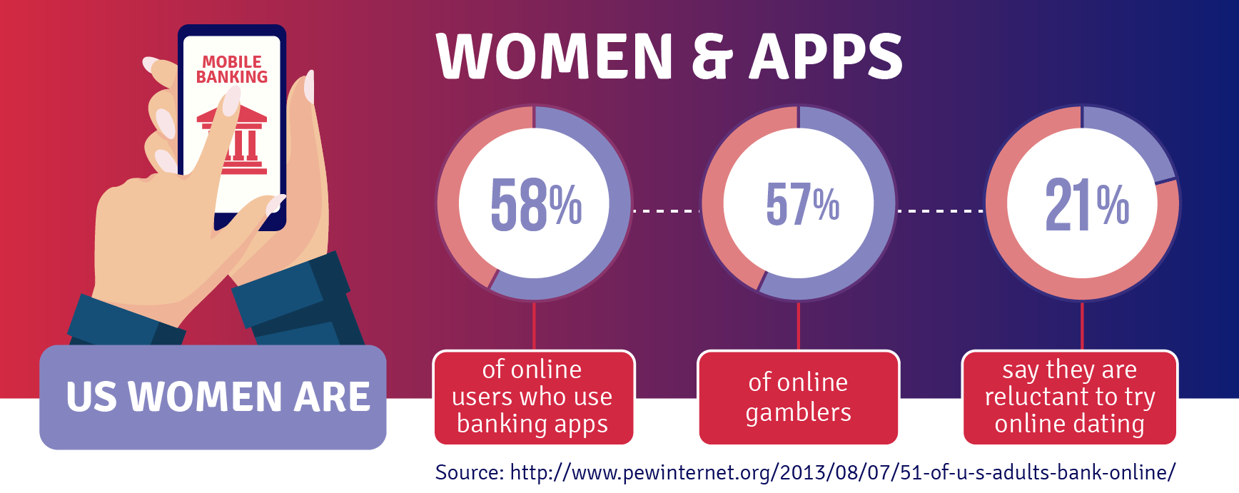 women and apps