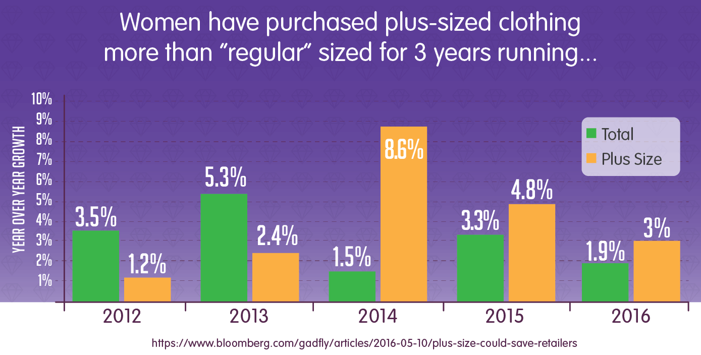 women have purchased plus-sized clothing more