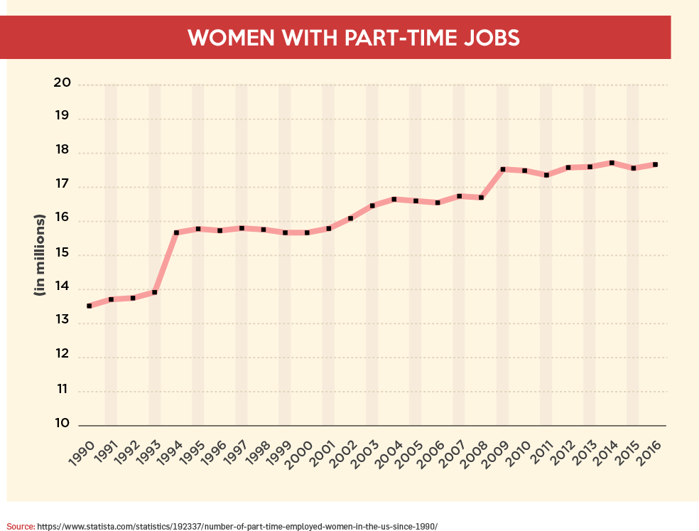Women with Part-Time Jobs