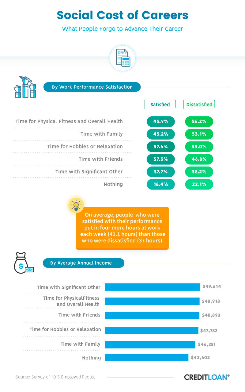 Social Cost of Careers: What People Forgo to Advance Their Career