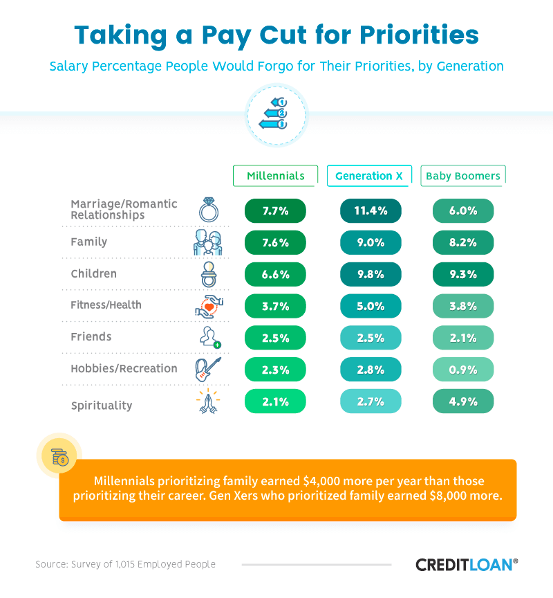 Taking a Pay Cut for Priorities