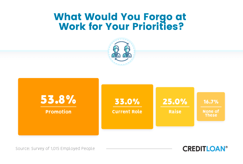 What Would You Forgo at Work for Your Priorities?