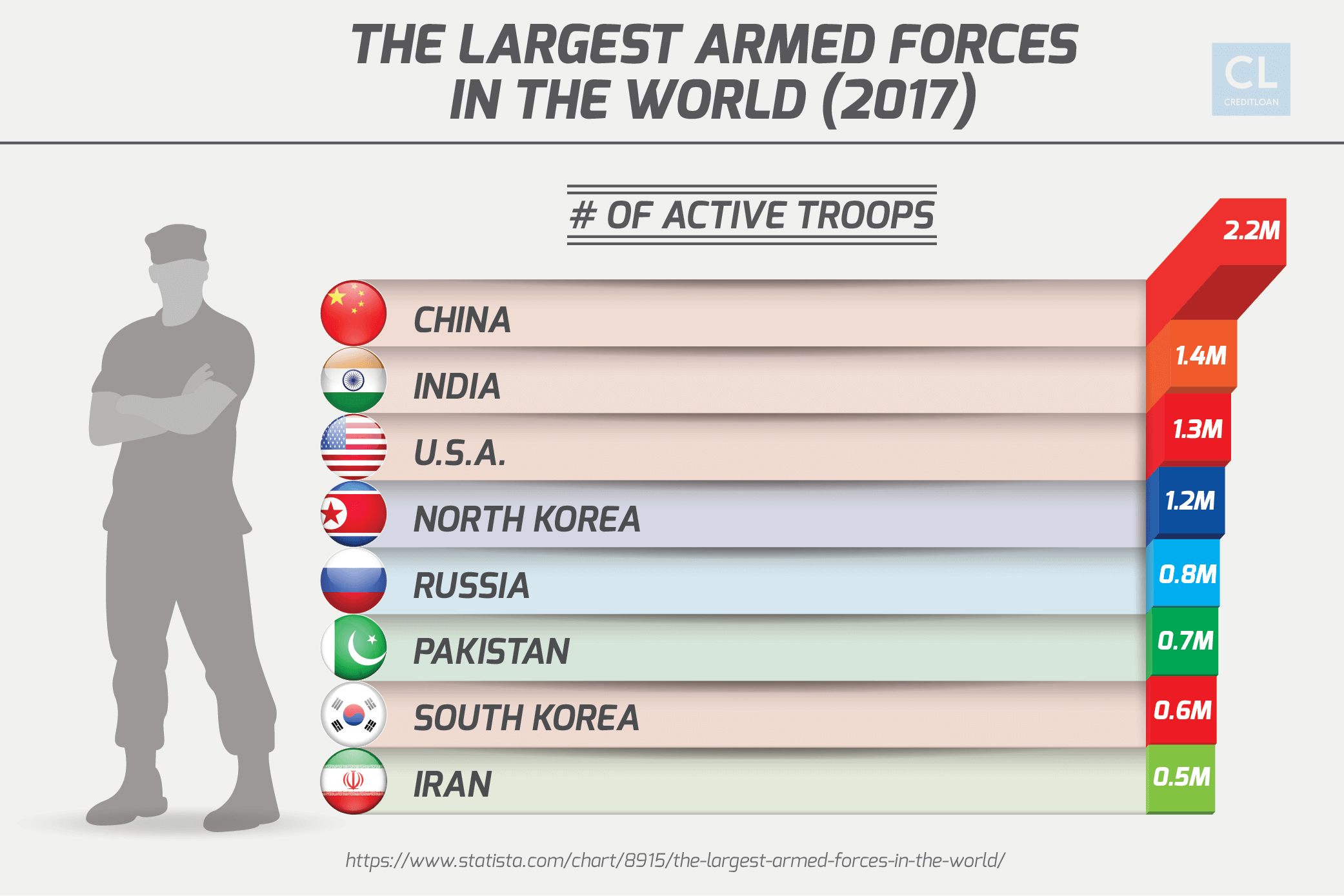 World Data on Largest Armed Forces 2017