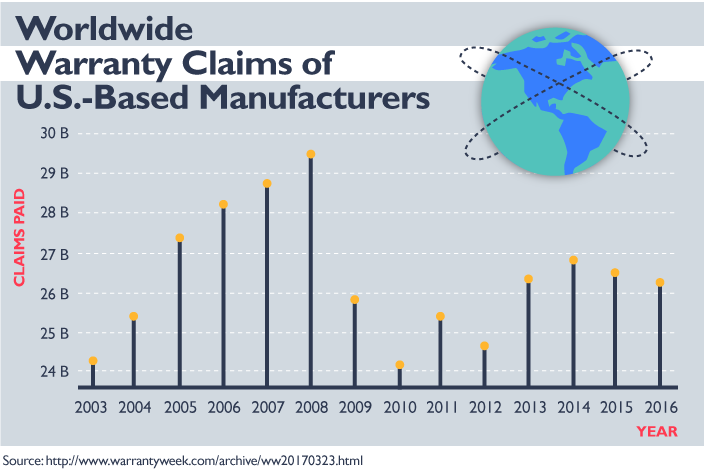 Worldwide Warranty Claims of U.S.-Based Manufacturers