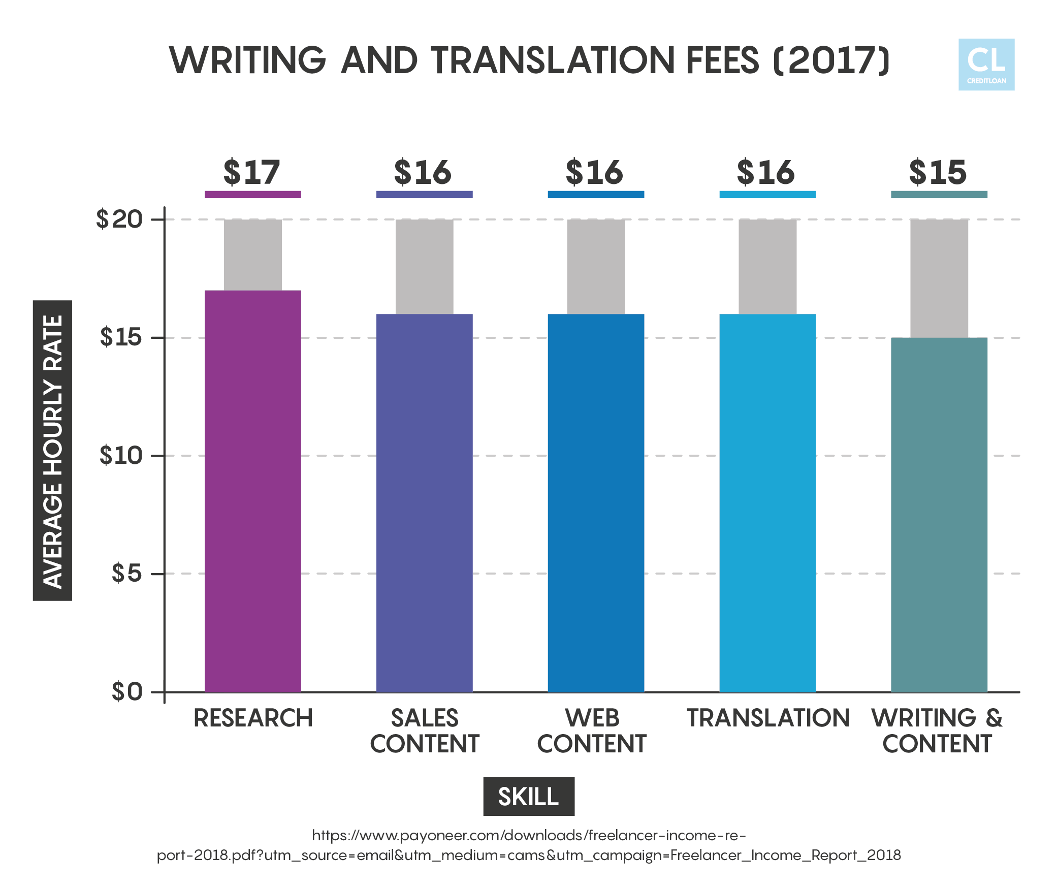 Writing and Translation Fees