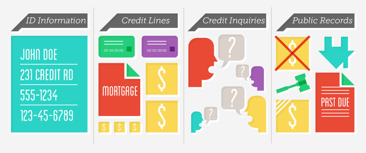 Your credit report will be divided into 4 or more sections containing your personal info, public records, open lines of credit and credit inquiries